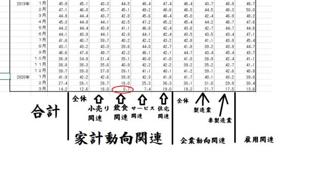 景気ウォッチャー調査2020-4-29